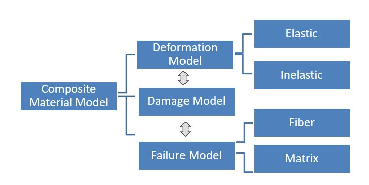 Composie Material Model flowchart. Models are broken down into smaller models of deformation, damage and failure points.