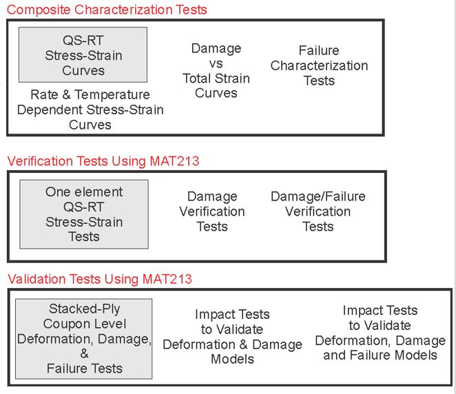 Composite, Verification and Validation Test model infographic.